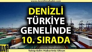 Denizli Türkiye'de 10. sırada